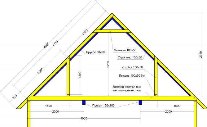 Крыша дома 6х6 своими руками